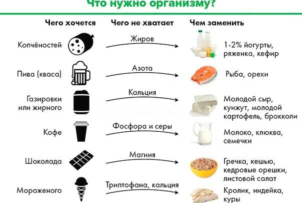 Каких продуктов хочется и чем их заменить